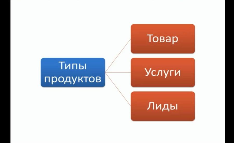 Как выбрать какой продукт продавать Рустам Назипов