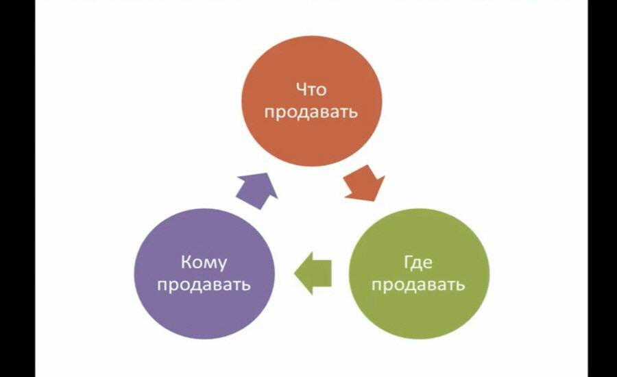 Треугольник продаж Рустам Назипов